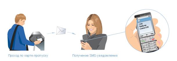 SMS-уведомления о времени прихода и ухода ребенка